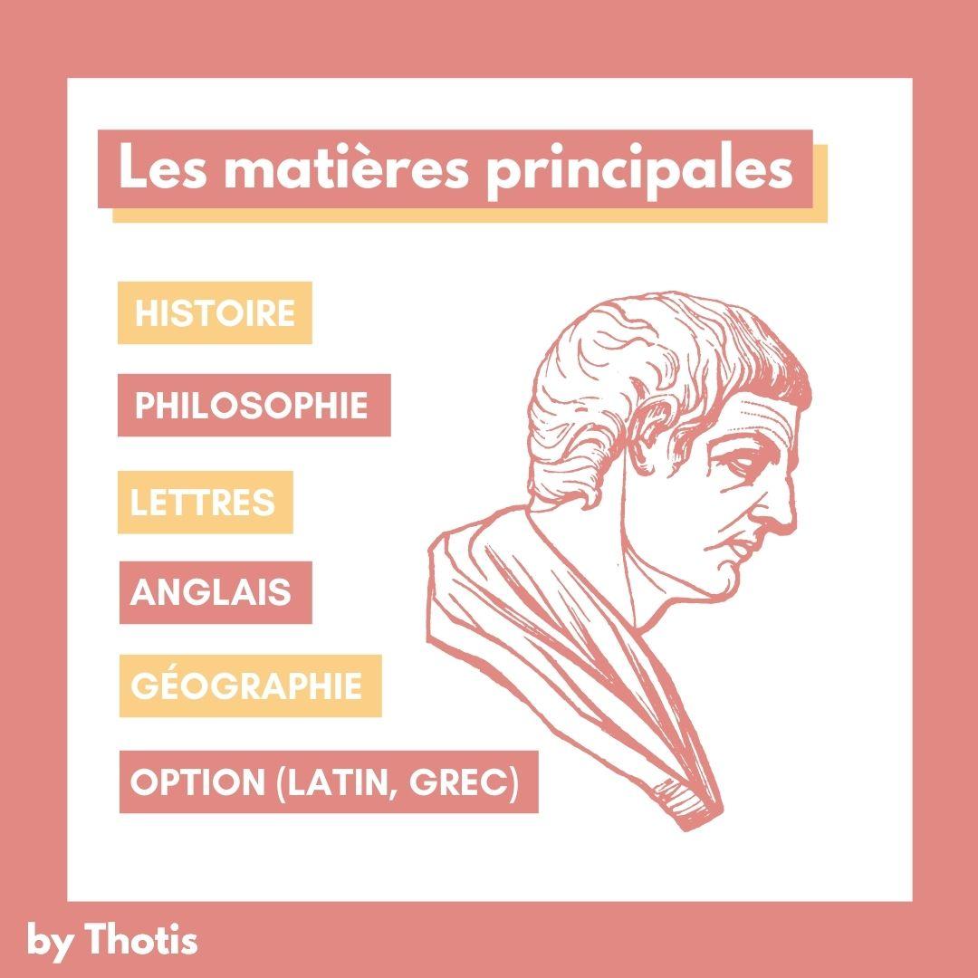 Matières A/L