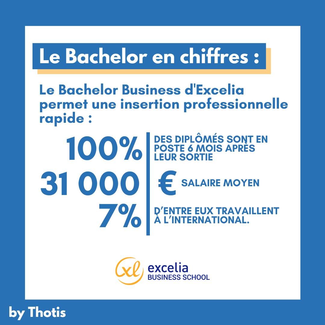 Le Bachelor Business d'Excelia en chiffres