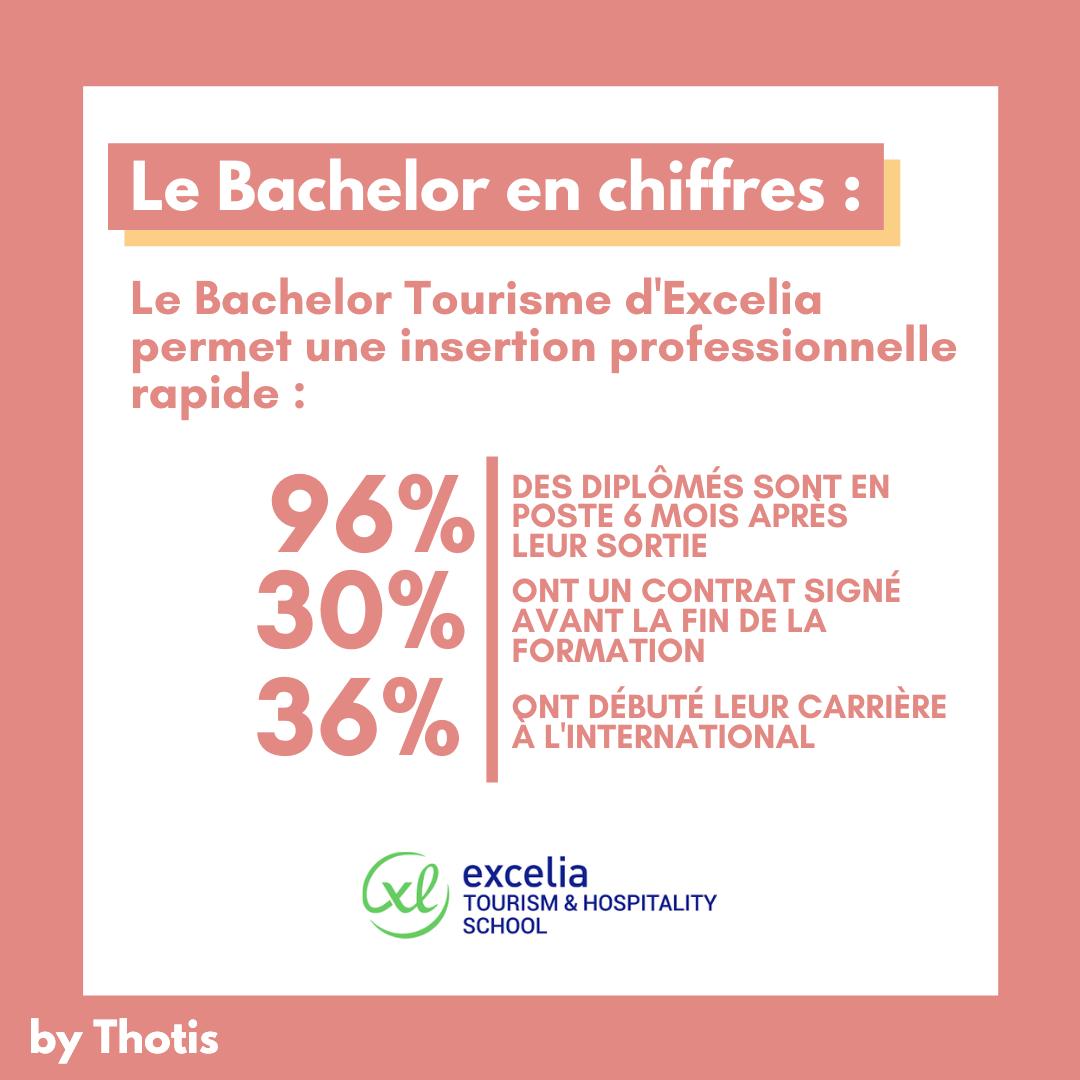 Le Bachelor Tourisme d'Excelia en chiffres