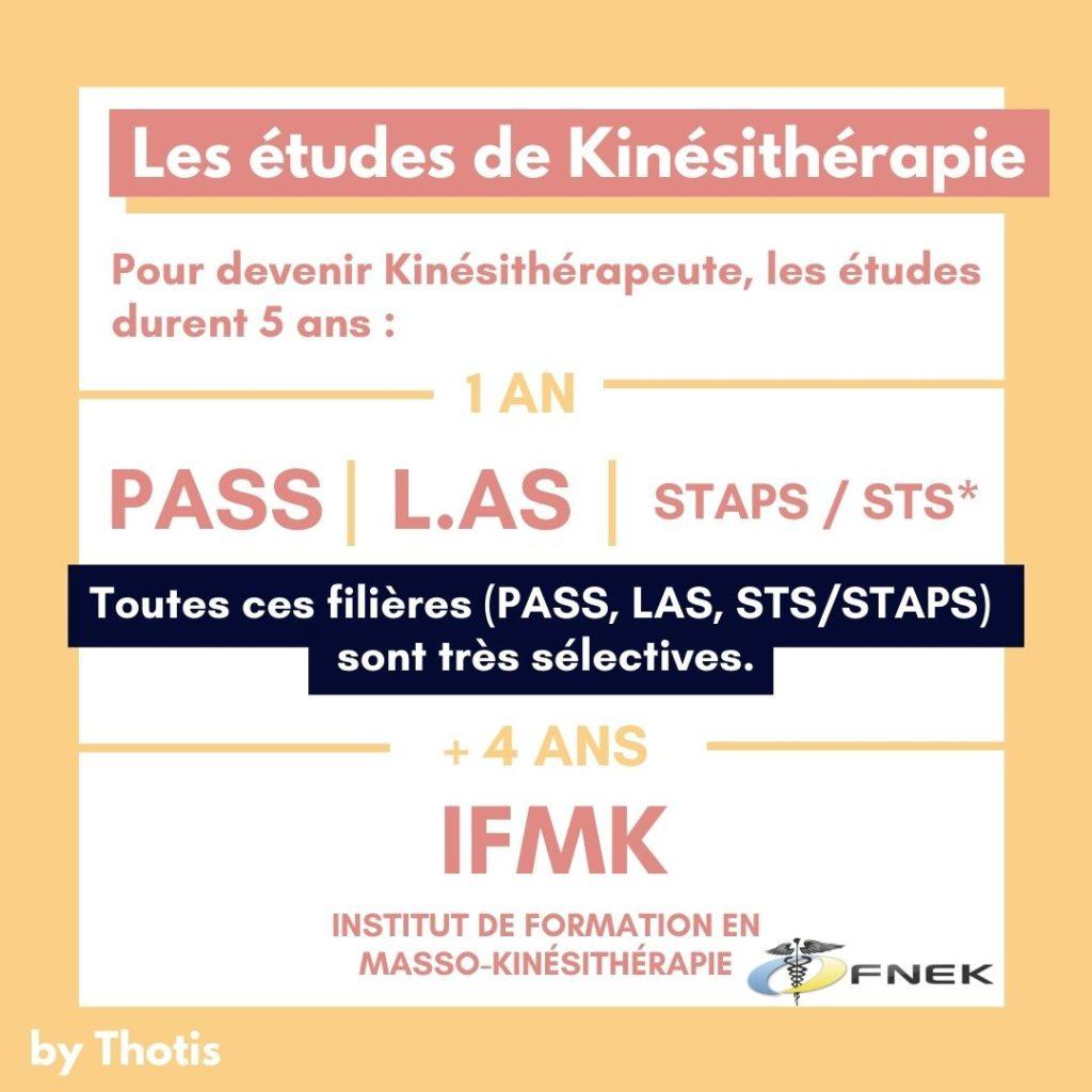Les études de kinésithérapie