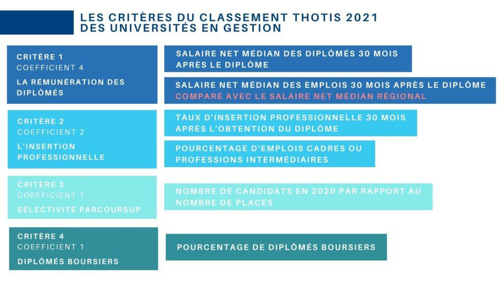 Classement Thotis des universités en économie gestion